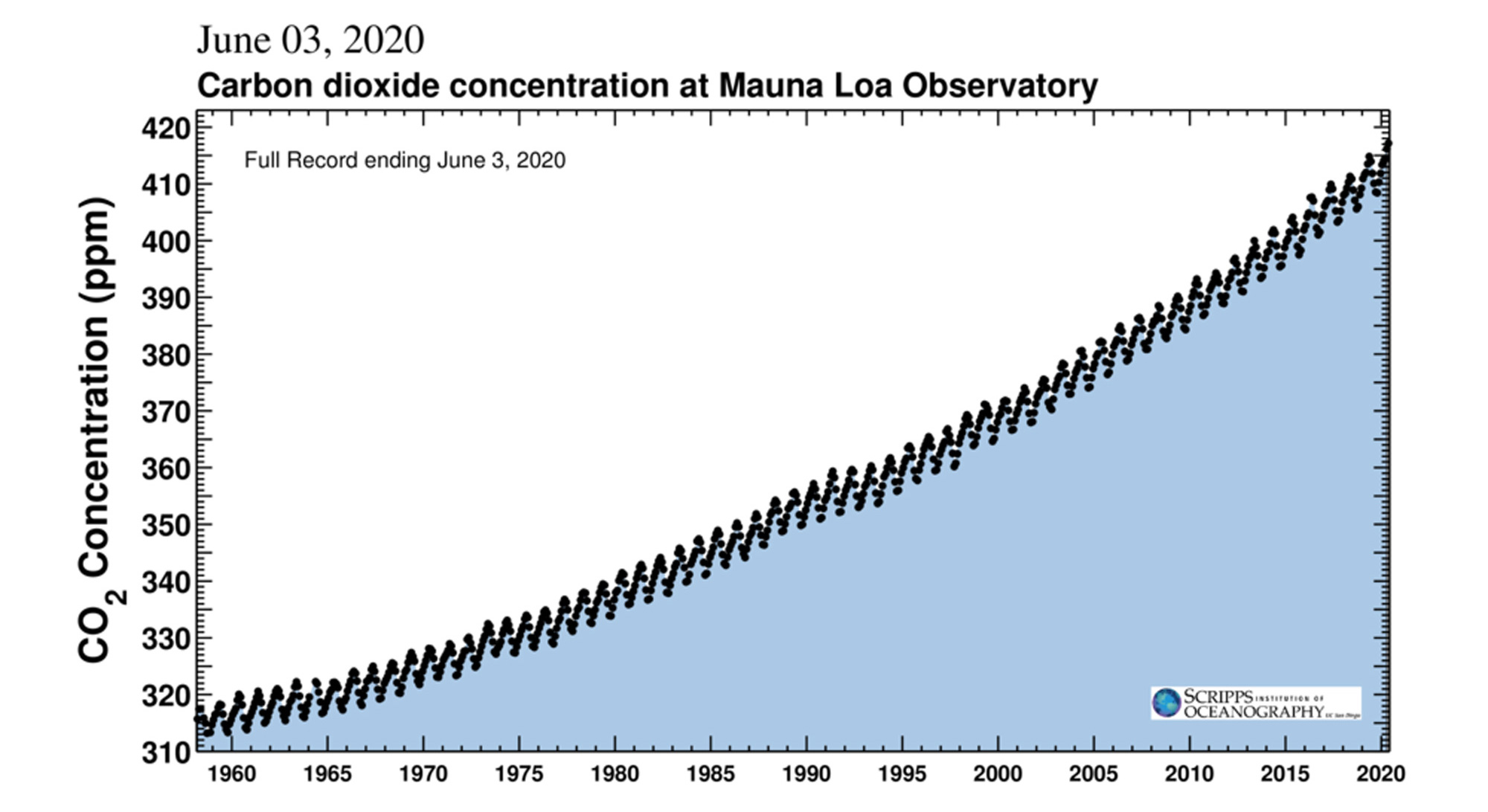 Graph showing the Keeling Curve.