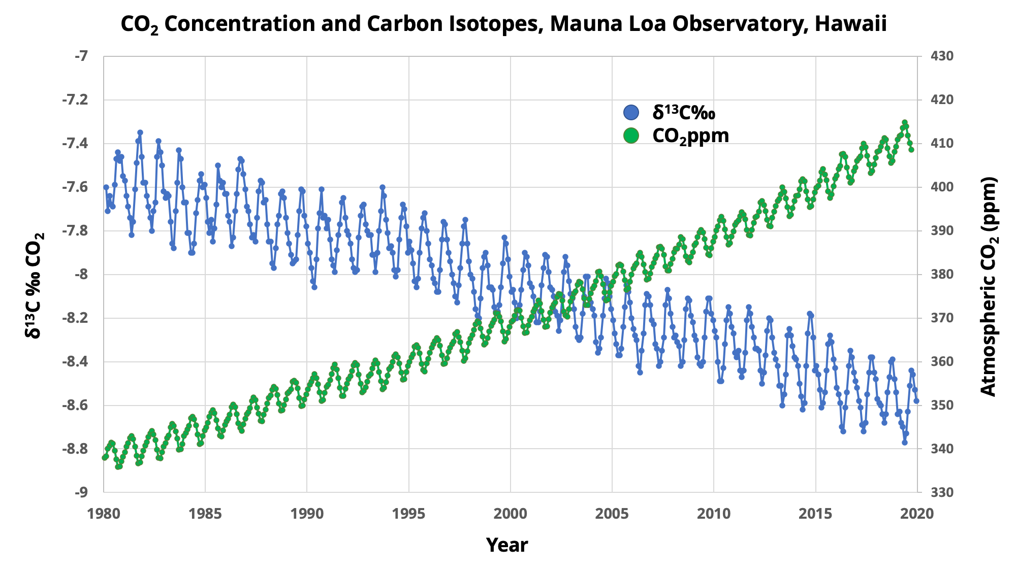 Graph showing the increasing concentration of CO₂ in the atmosphere and the decreasing ratio of carbon isotopes.