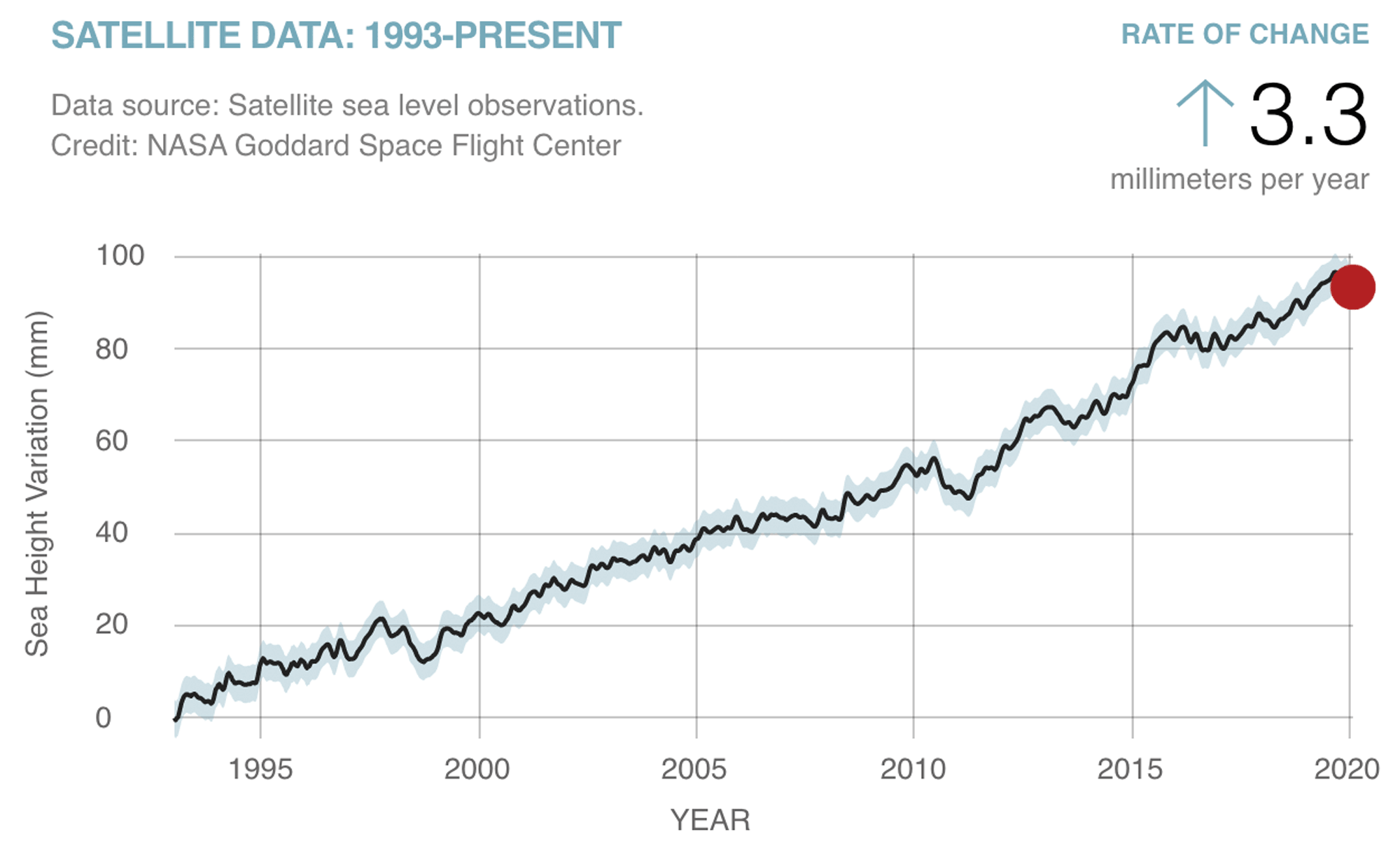 Graph showing global average sea level change since 1993.