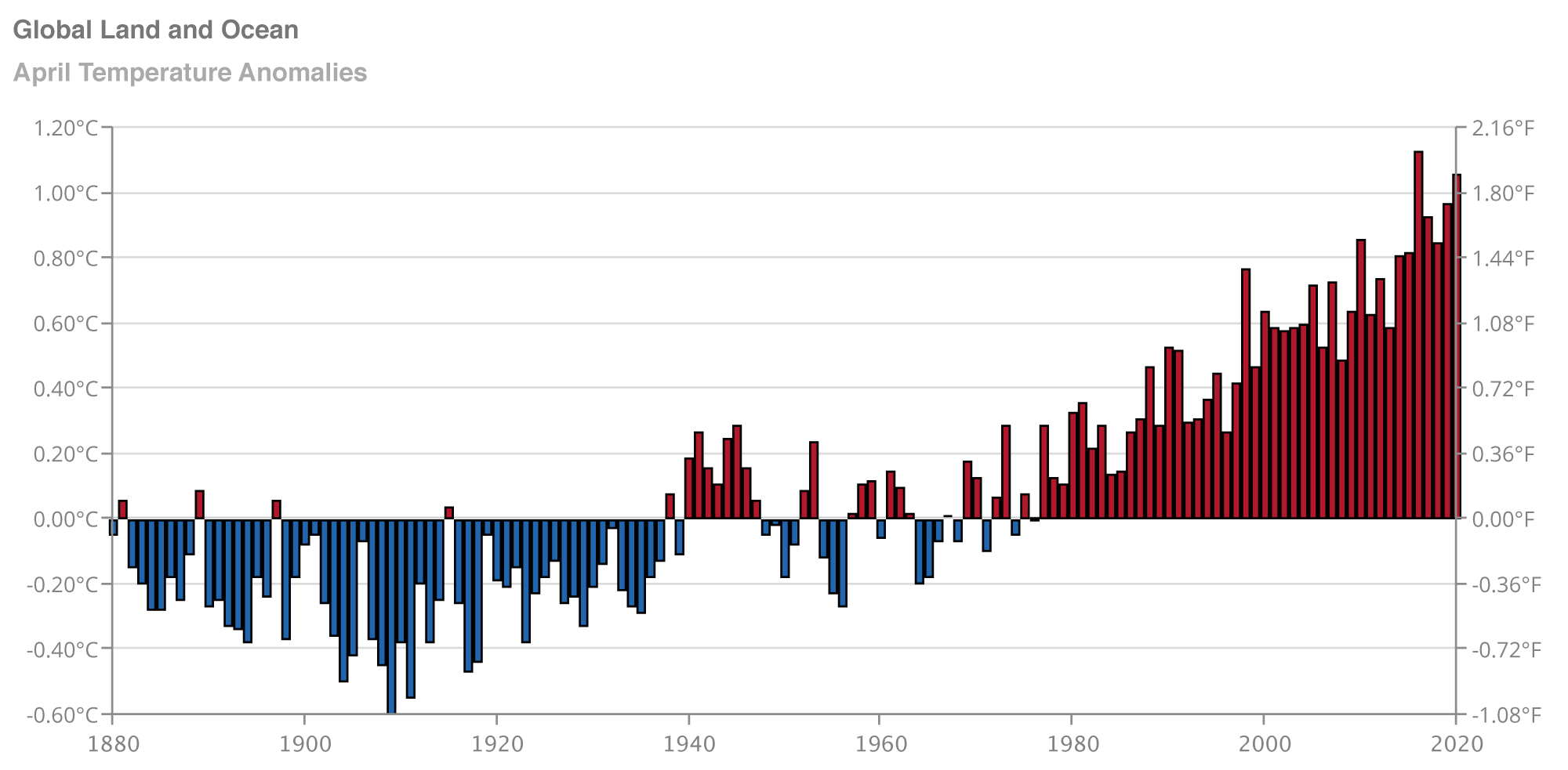 Graph showing the global land-ocean surface temperature anomaly over time.