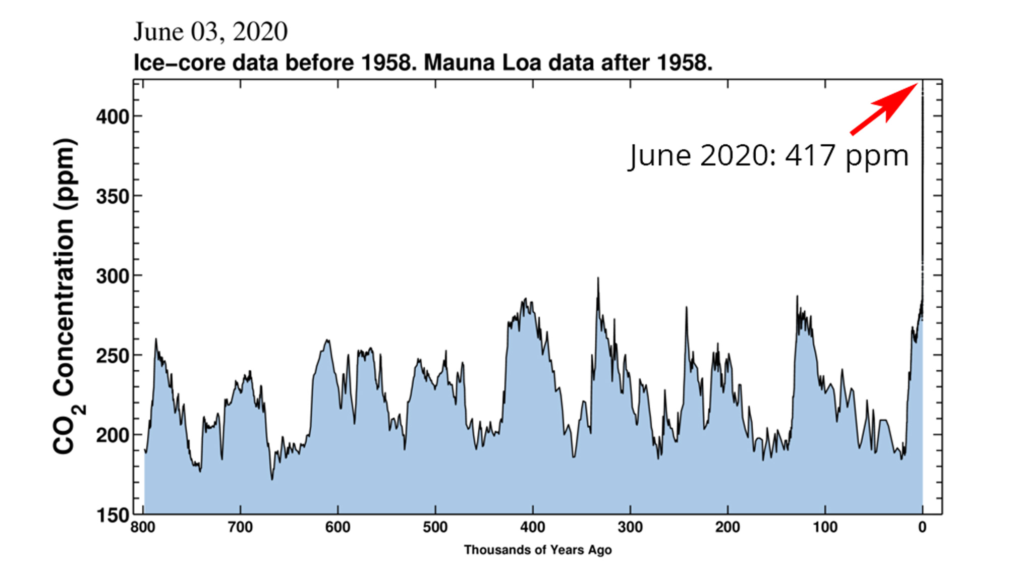 Graph showing atmospheric CO2 measurements over the past 800,000 years.