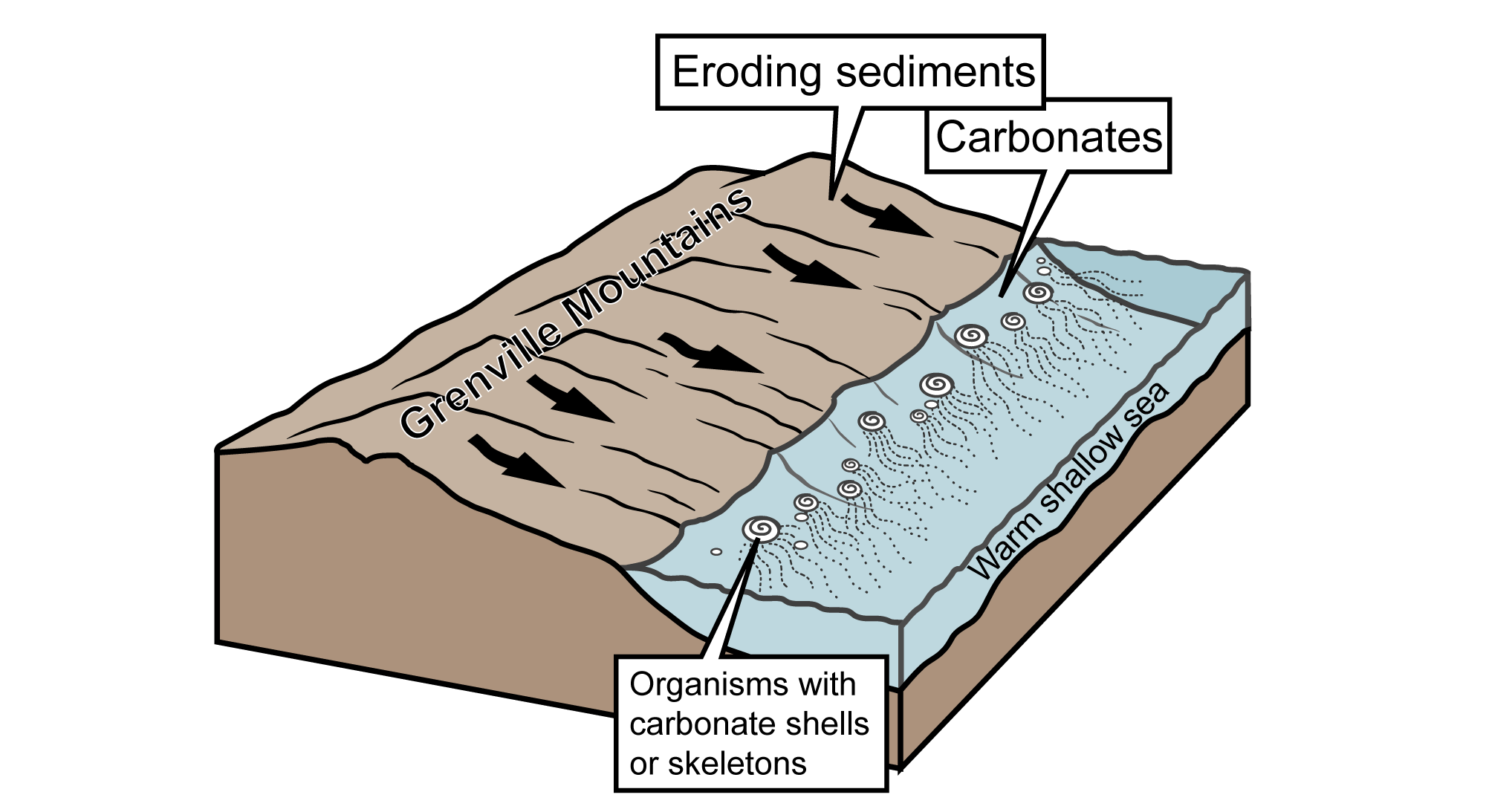 Illustration depicting the erosion of the Grenville Mountains.