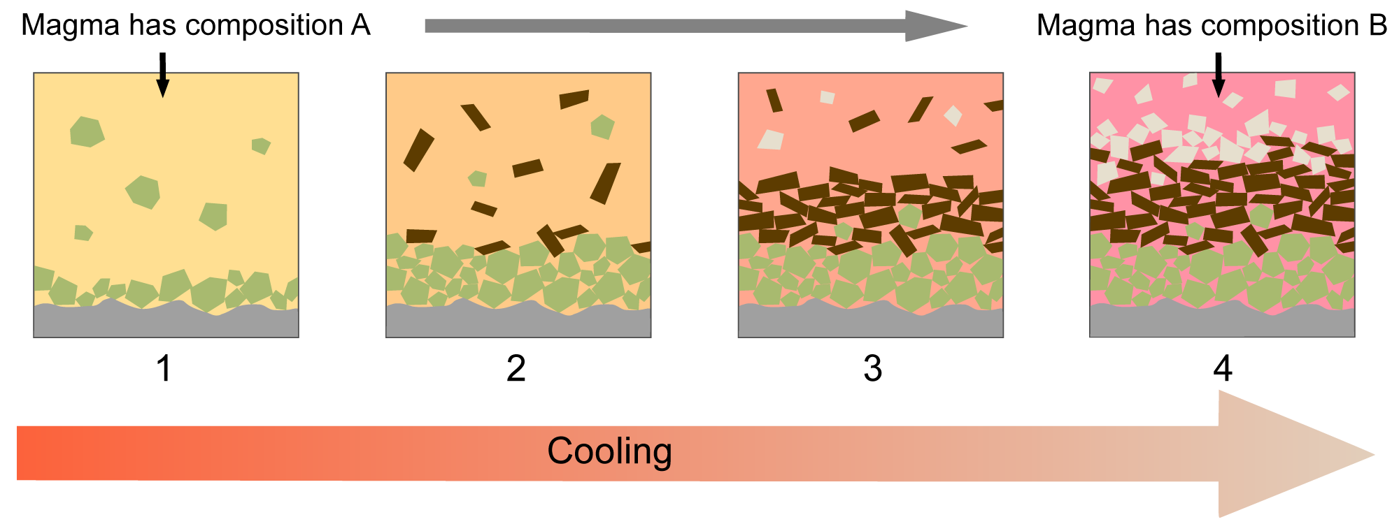 Image showing the process of fractional crystallization.