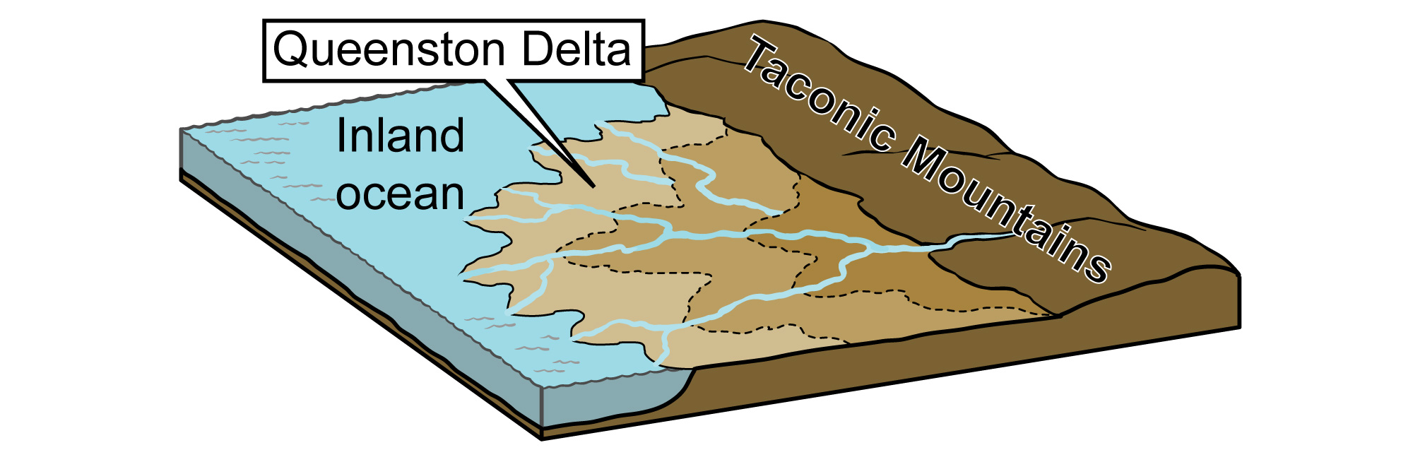 Illustration of the Queenston Delta forming from the erosion of sediments off of the Taconic Mountains.