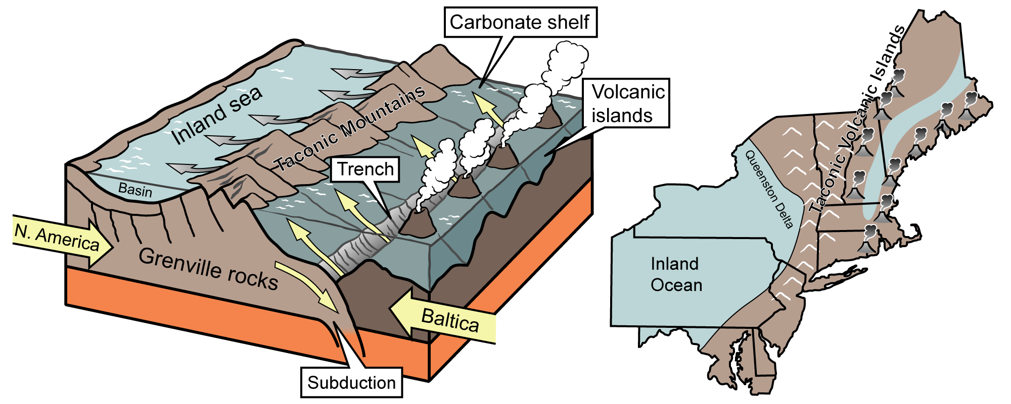 Two illustrations depicting the collision of the Taconic volcanic islands with the eastern margin of North America.