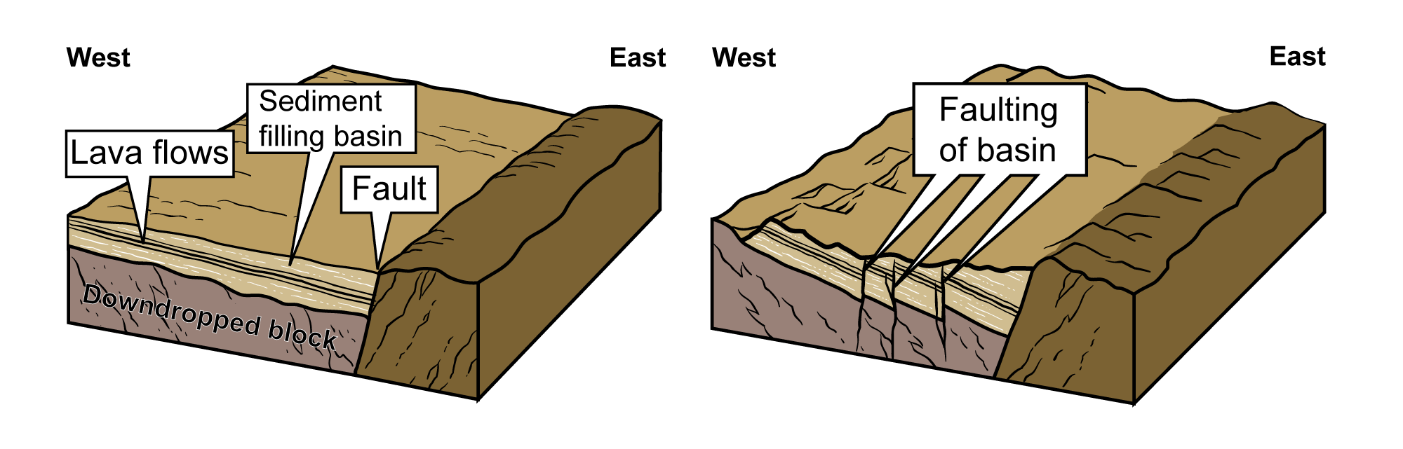 Images showing the formation of rift basins in the northeastern U.S. during the Mesozoic.
