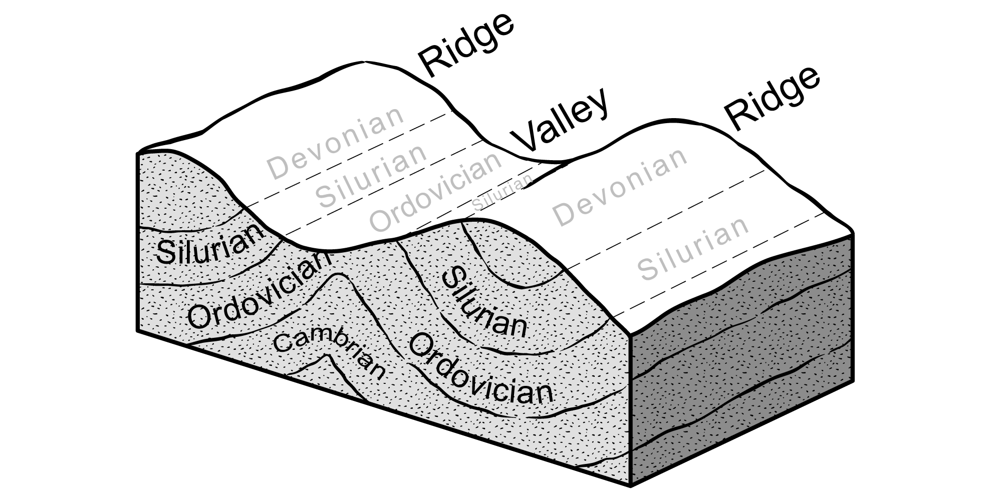 Illustration depicting structural folding in the Paleozoic rocks in the Inland Basin.