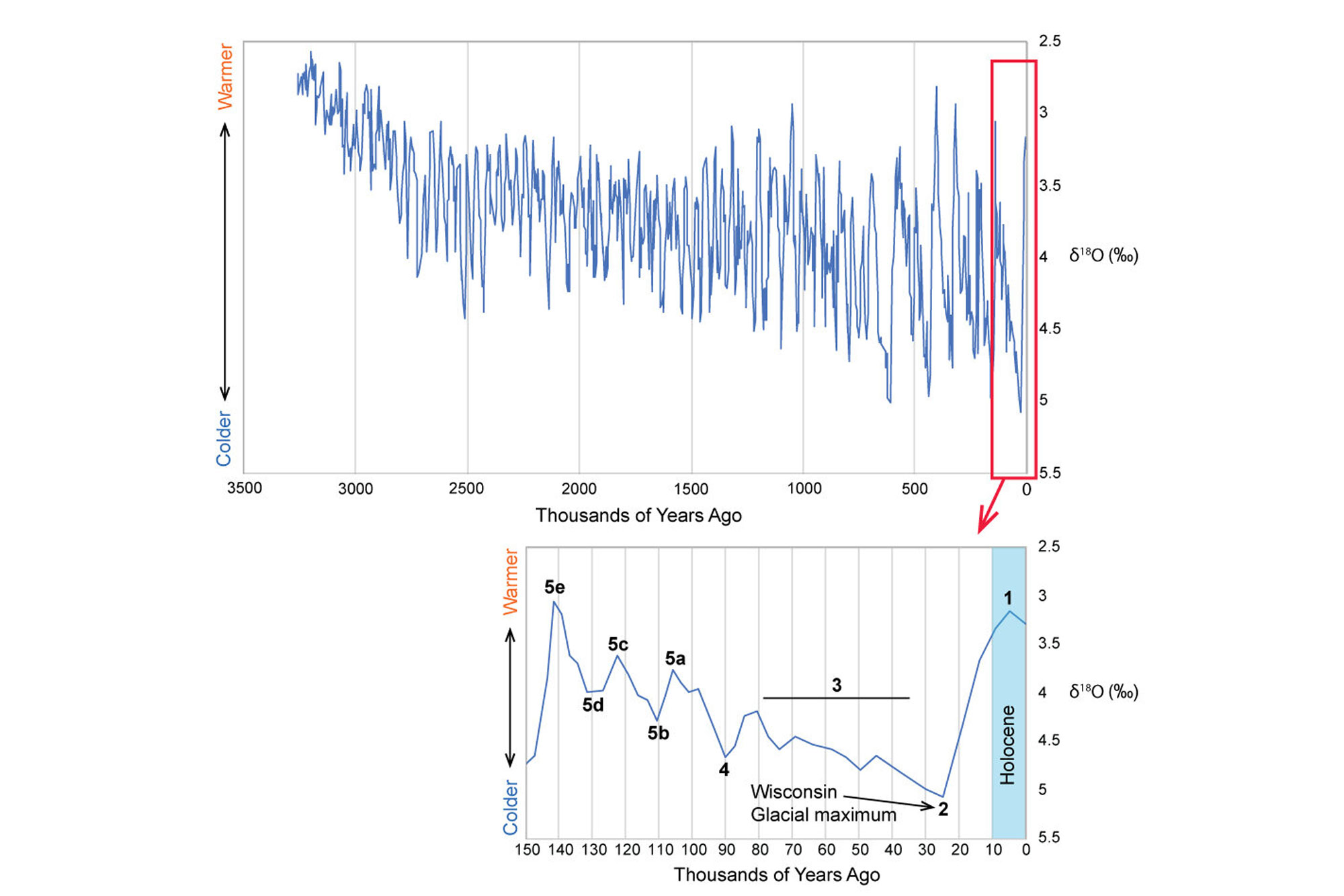 Two graphs showing variation in Earth's climate over the past 3.5 million years.