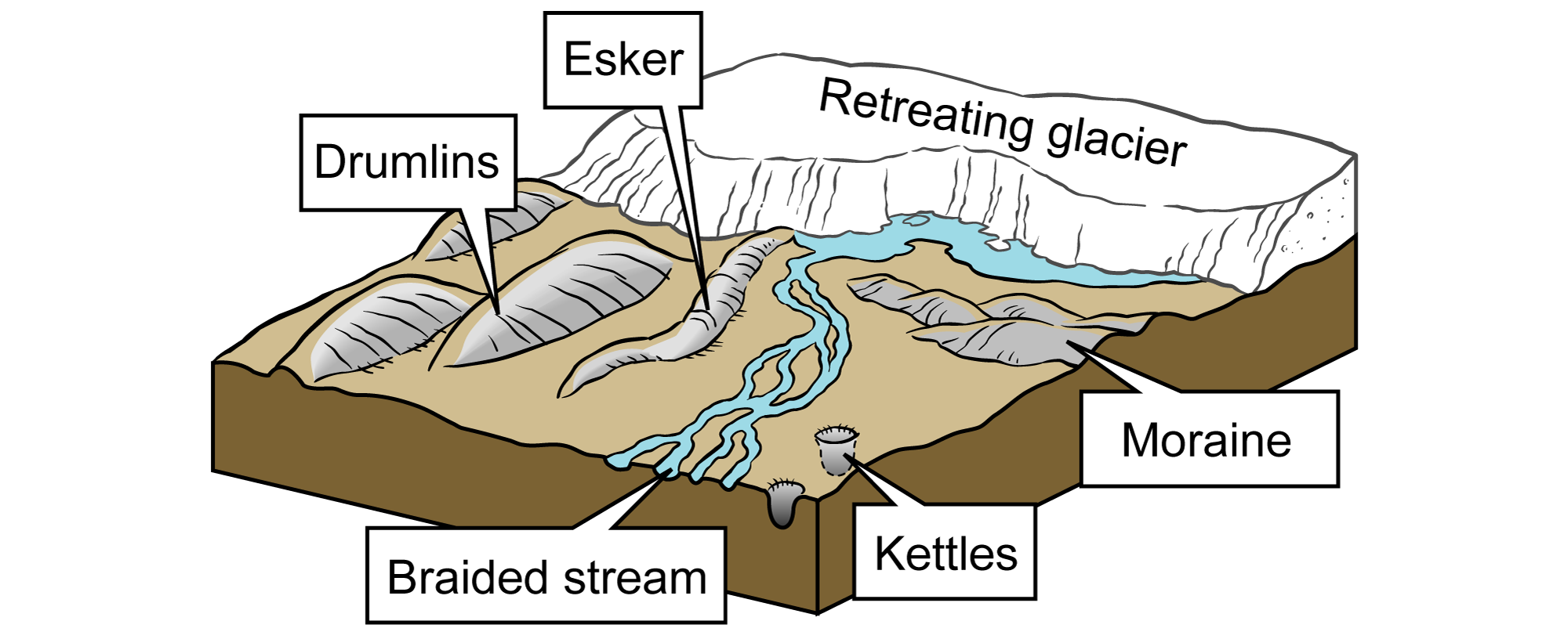 Illustration depicting different types of glacial features, including, drumlins, eskers, kettles, and moraines.