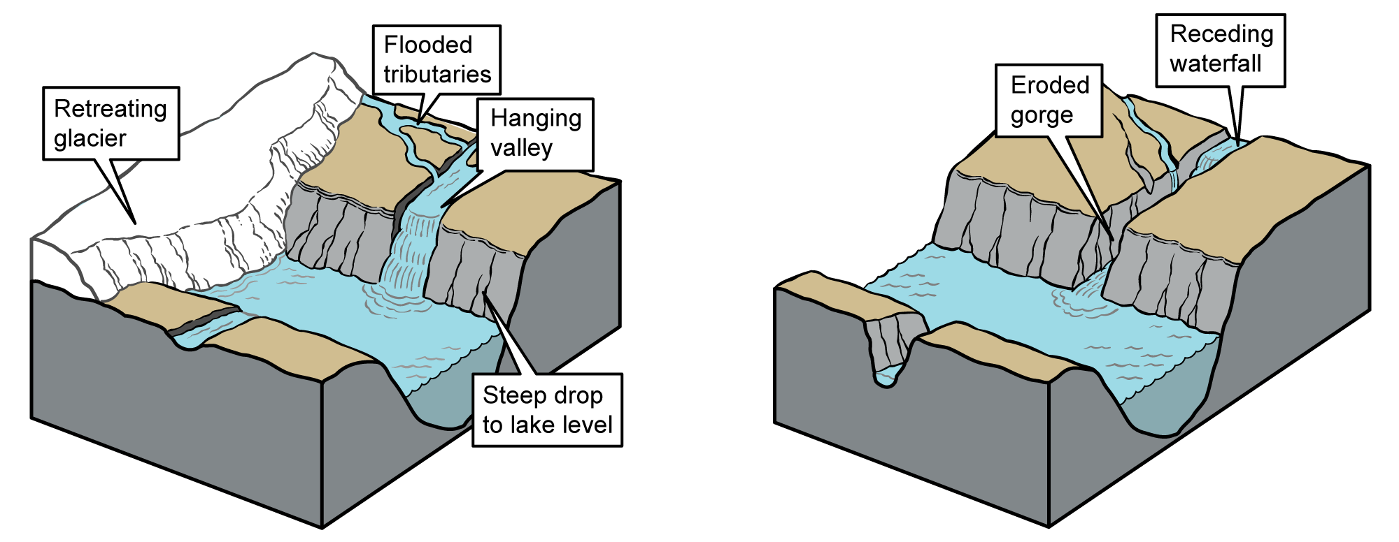 Two images showing how gorges similar to Taughannock Falls formed.
