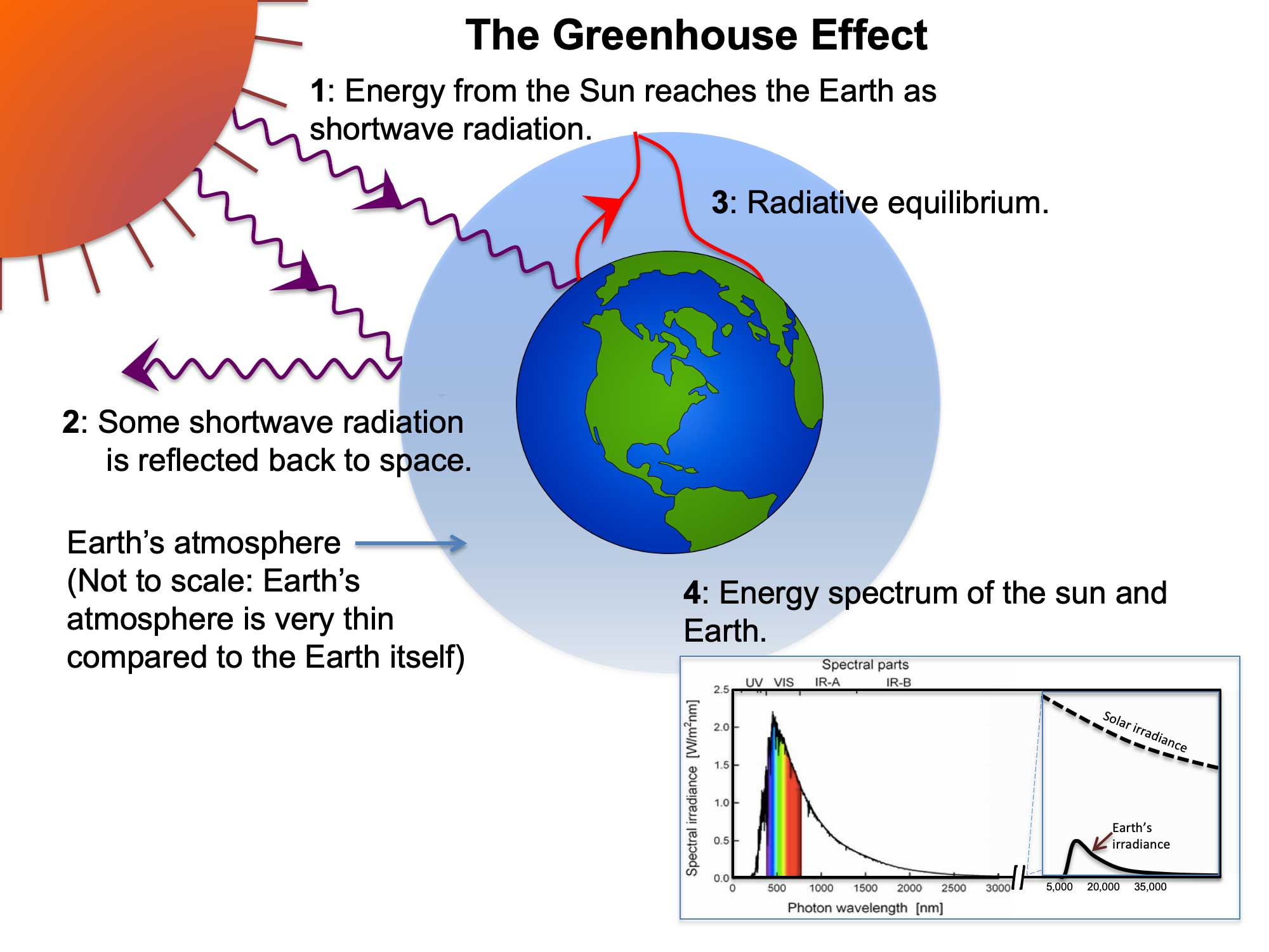 Diagram illustrating the greenhouse effect.