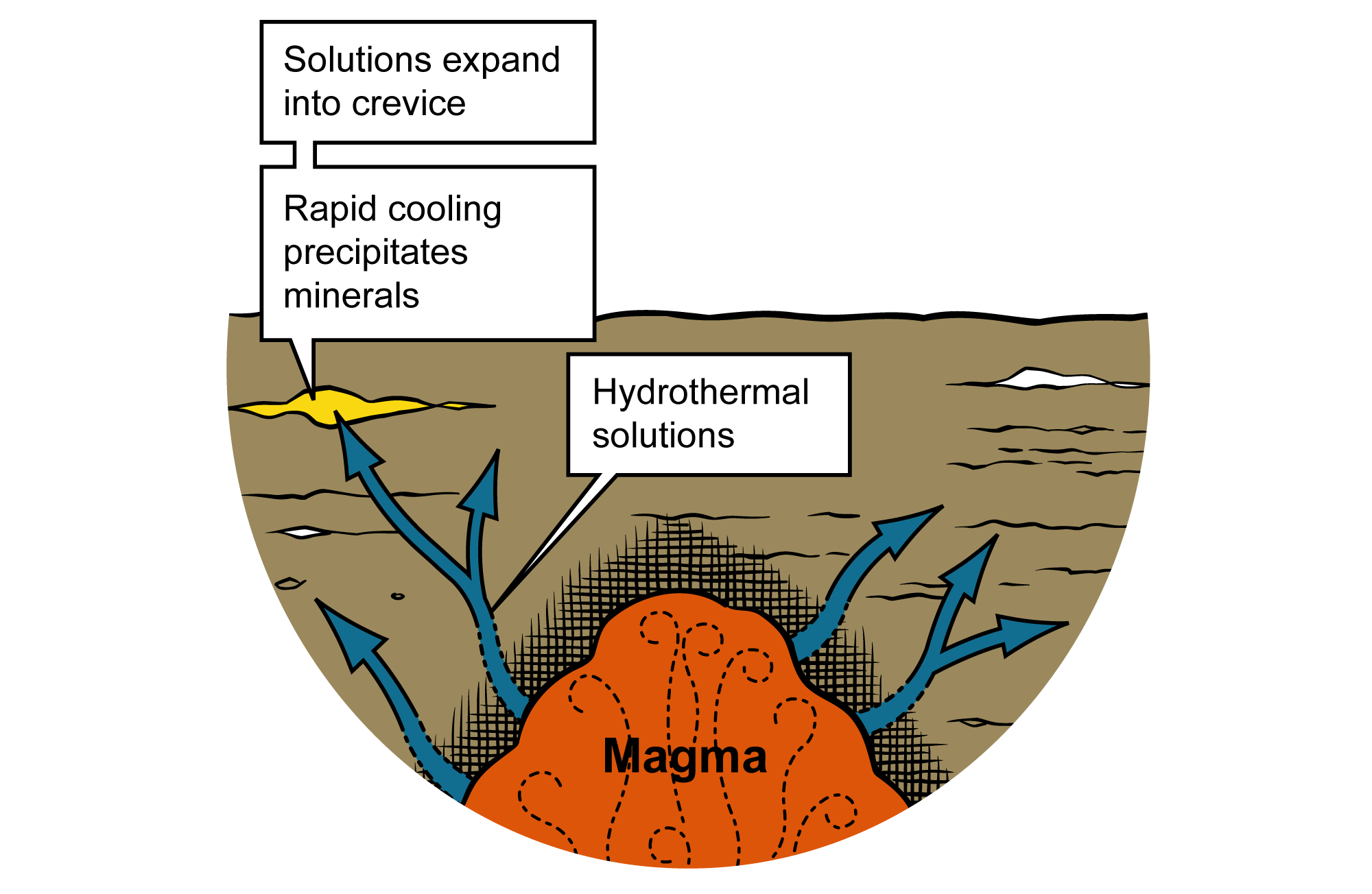 Illustration that shows how hydrothermic solutions cause the formation of dissolved minerals.