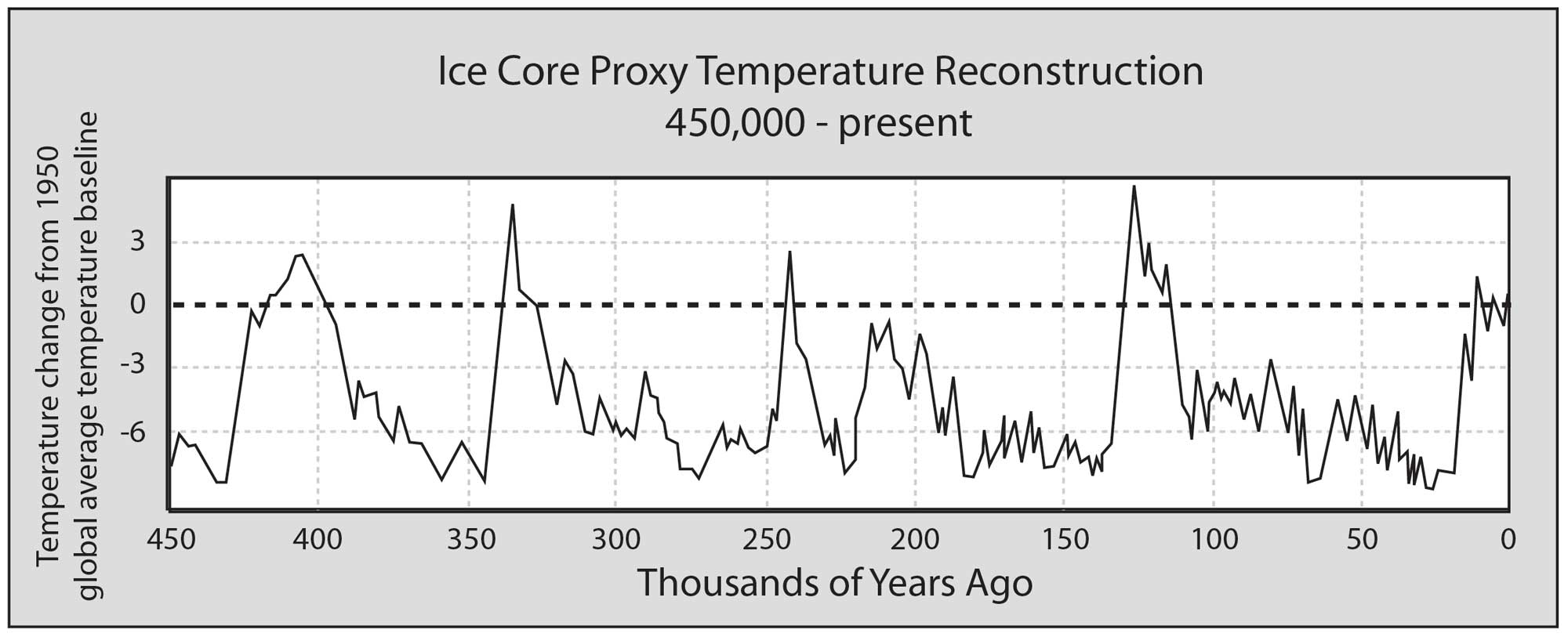 Plot showing changes in temperature over the past 450,000 years.