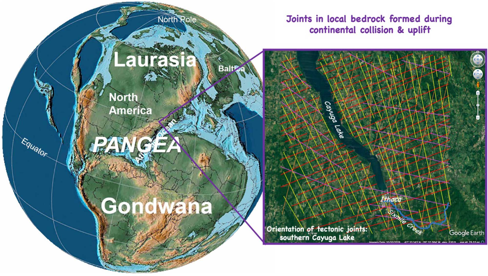 Image showing a reconstruction of the Earth 200 million years ago, with an inset image showing the distribution of joints around Cayuga Lake, New York.