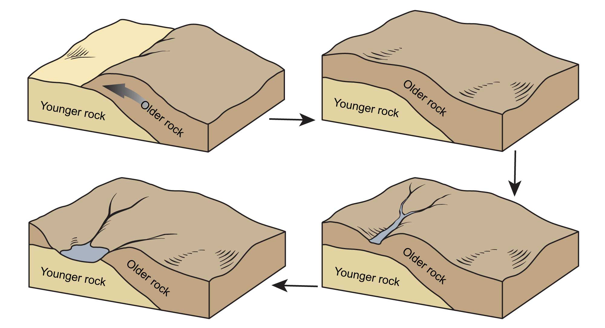 four-part illustration depicting the developmental stages of a geologic window.