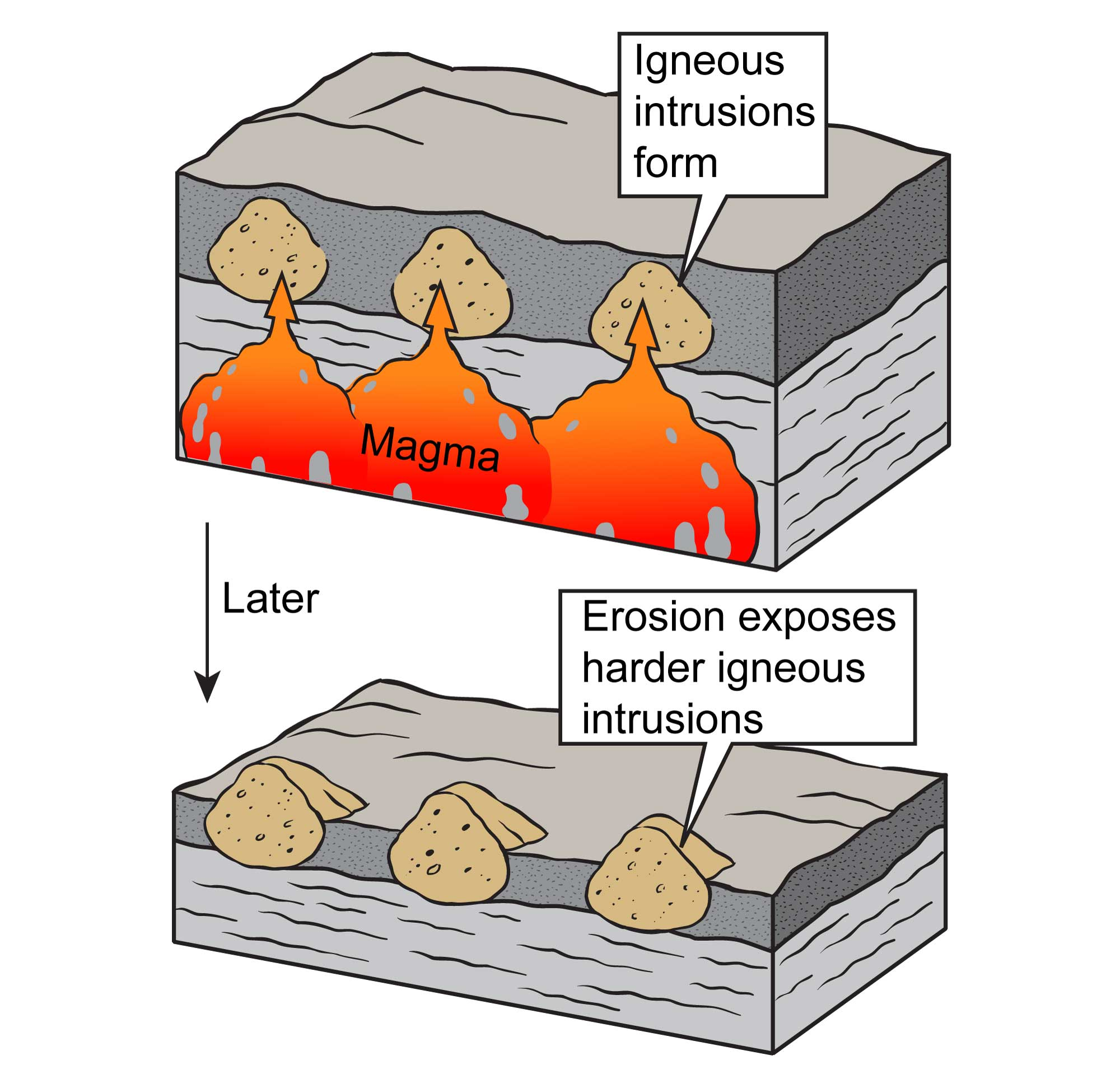Simplified illustrations show how igneous intrusions form and persist over time.