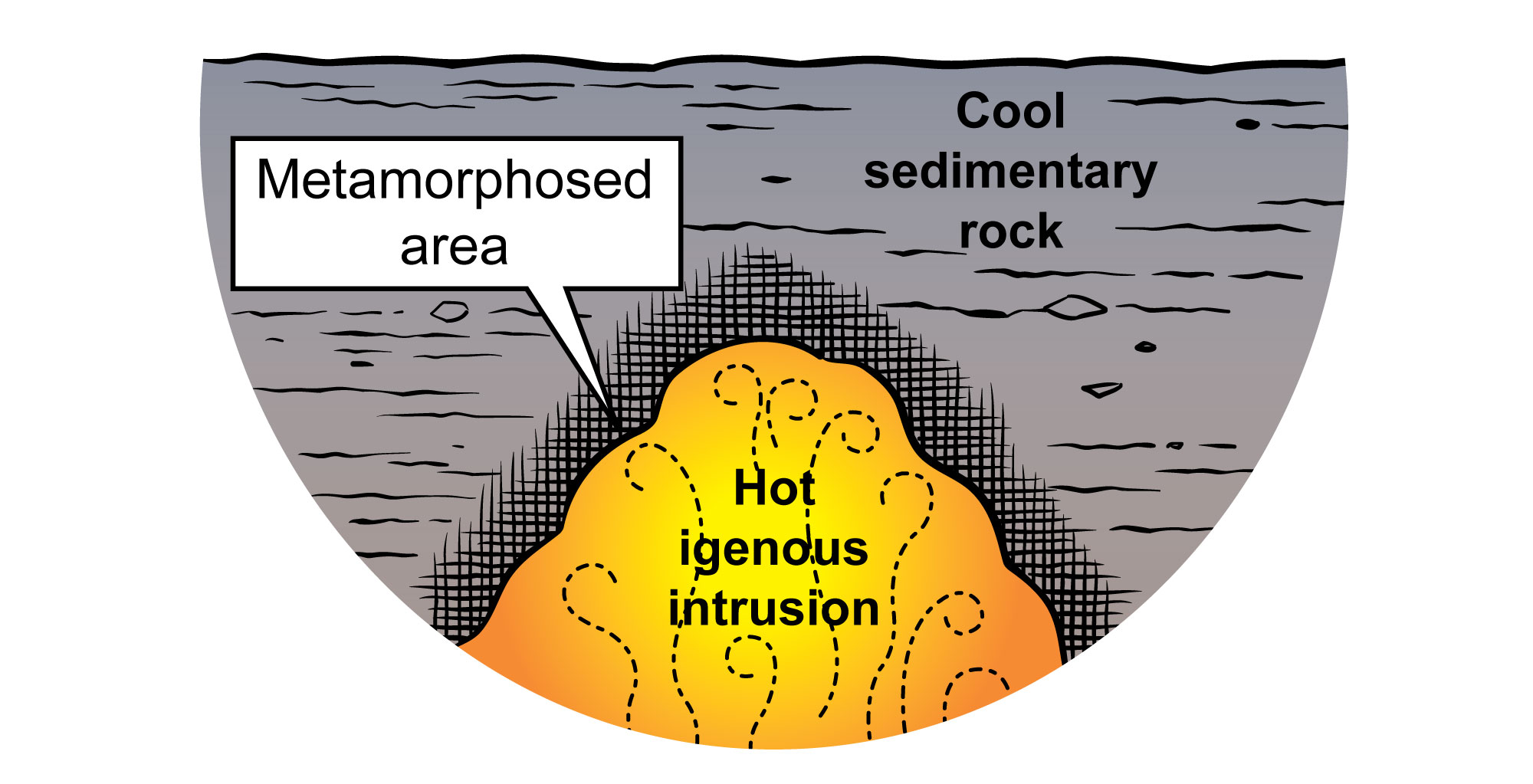 Simplified diagram that depicts the process of contact metamorphism.