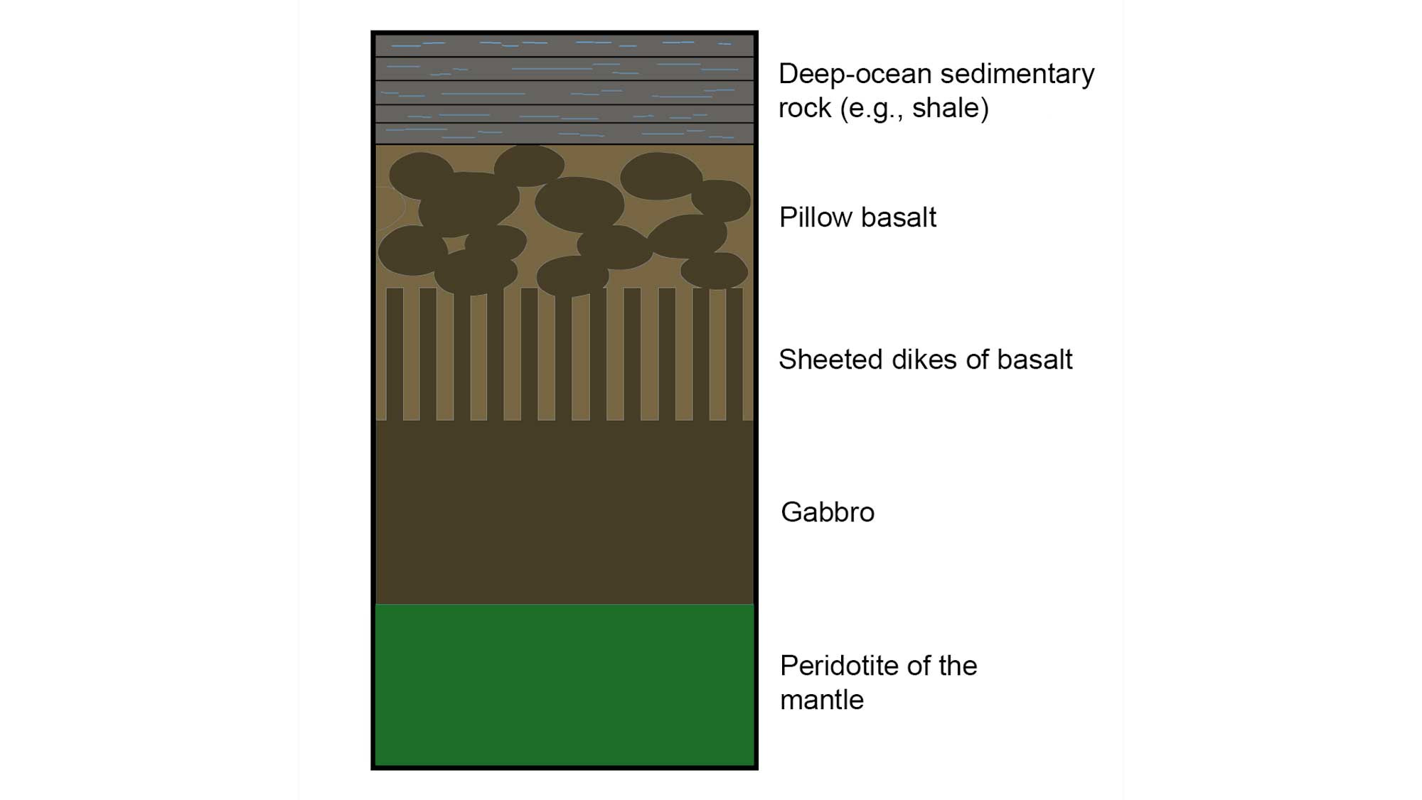 Simplified illustration showing the structure of an ophiolite sequence.